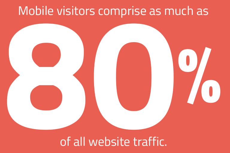 Mobile users comprises as much as 80% of all website traffic