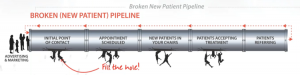 new patient pipeline